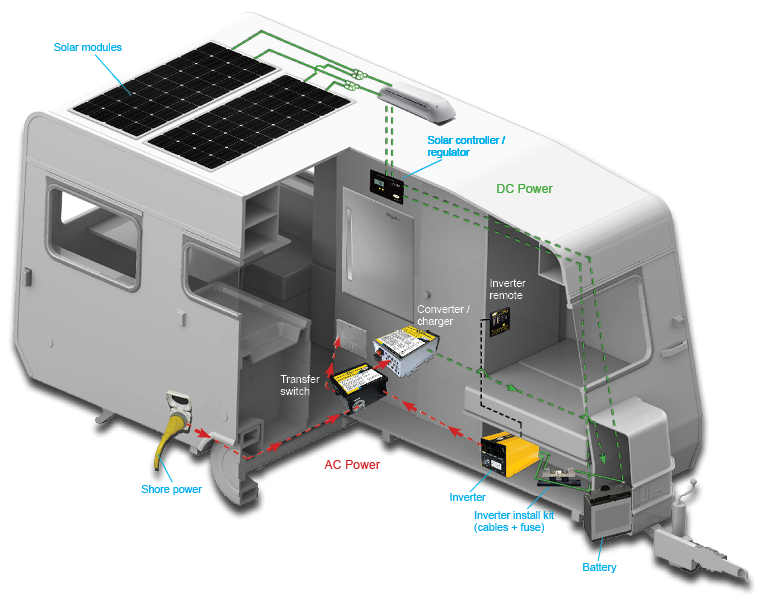 How_Solar_Works_with_RV_by_Go_Power complete rv solar power solutions for camping, rving and boating  at alyssarenee.co