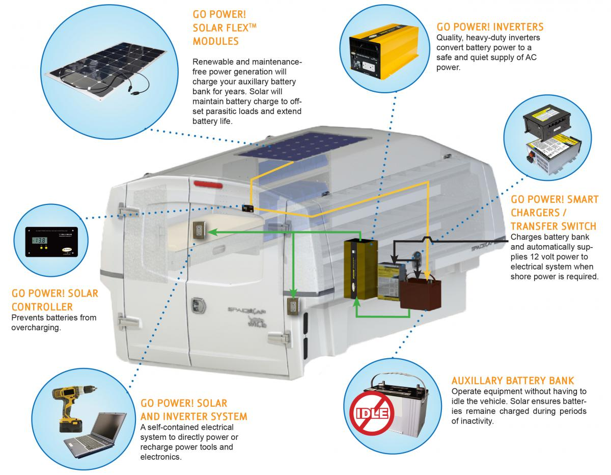 Solar Solutions for Service Bodies, Boom and Bucket Trucks   Go Power